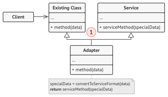 Adapter design pattern (class adapter)