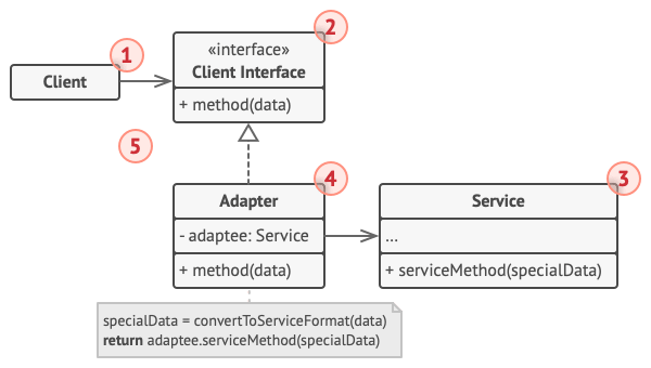 Structure of the Adapter design pattern (the object adapter)