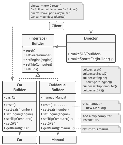 The structure of the Builder pattern example