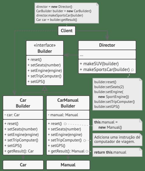 Exemplo da estrutura do padrão Builder