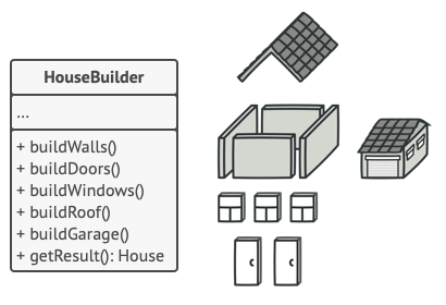 Applying the Builder pattern