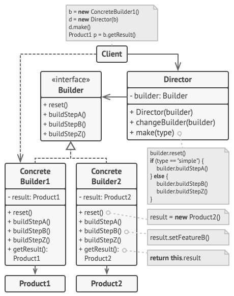 Structure of the Builder design pattern