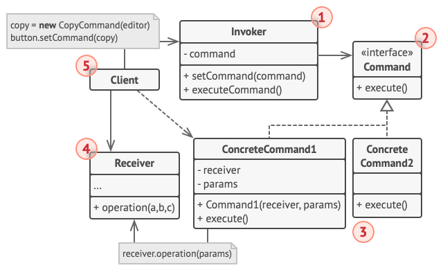Structure of the Command design pattern