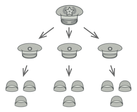 An example of a military structure