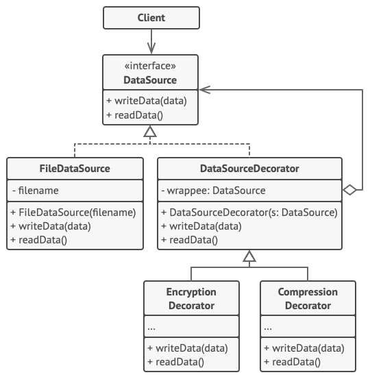 Structure of the Decorator pattern example