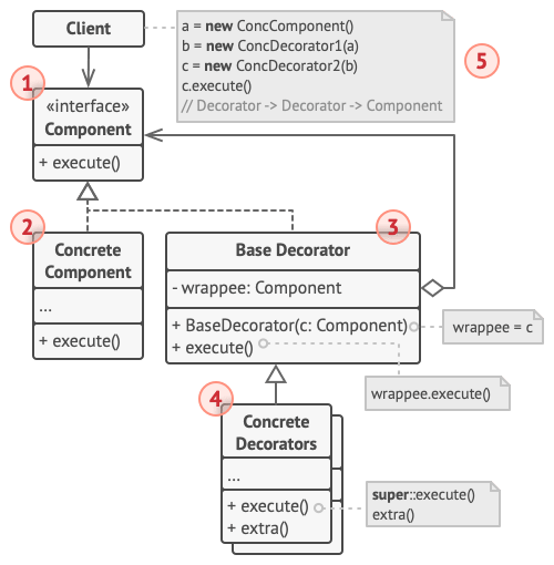 Structure of the Decorator design pattern