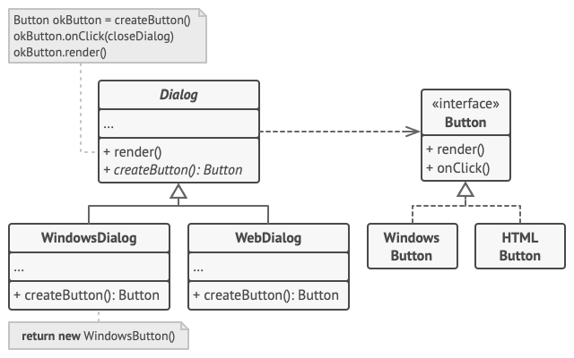 The structure of the Factory Method pattern example