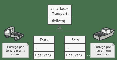 A estrutura da hierarquia de produtos