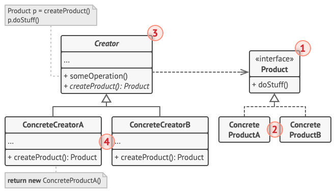 The structure of the Factory Method pattern