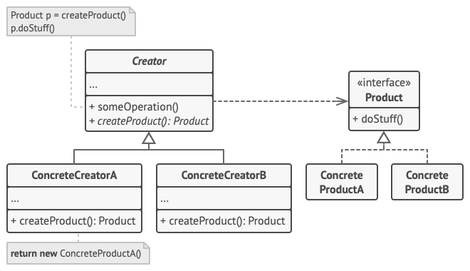 Structure of the Factory Method pattern