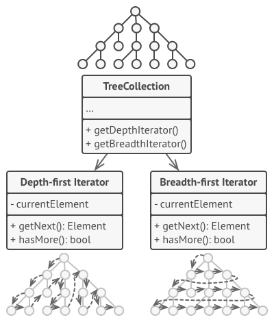 Iterators implement various traversal algorithms