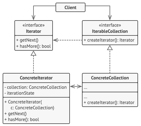 Structure of the Iterator design pattern