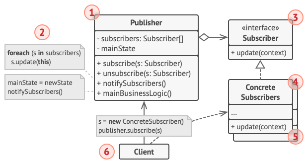 Structure of the Observer design pattern