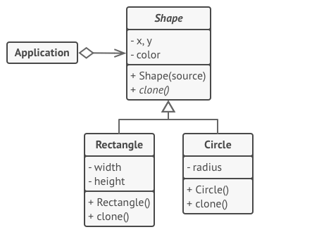 The structure of the Prototype pattern example