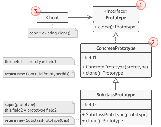 The structure of the Prototype design pattern