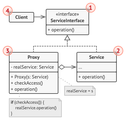 Structure of the Proxy design pattern