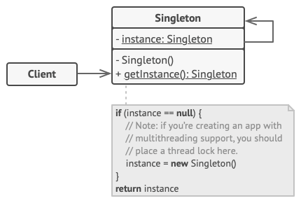 The structure of the Singleton pattern