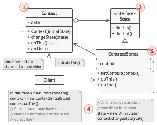 Structure of the State design pattern