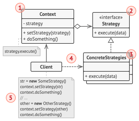 Structure of the Strategy design pattern