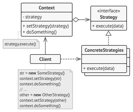 Strategy pattern structure