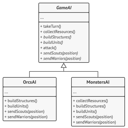Structure of the Template Method pattern example