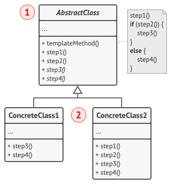 Structure of the Template Method design pattern