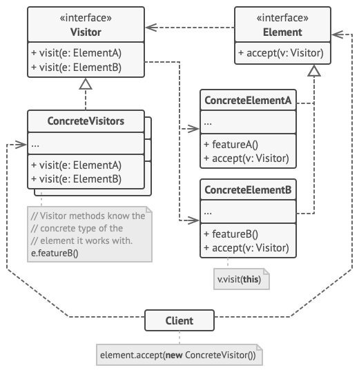 Structure of the Visitor design pattern